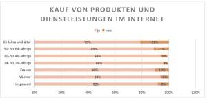 Interneteinkauf Grafik 1(1)